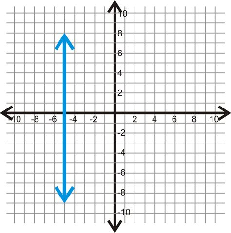 exle of undefined slope slope in the coordinate plane ck 12 foundation