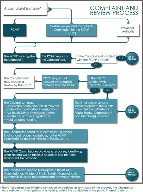grievance process flowchart grievance procedure flowchart 28 images grievance