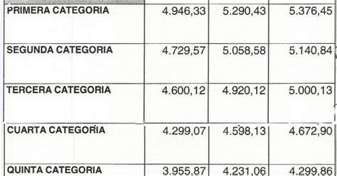 sanidad nuevo acuerdo salarial para el cct 108 75 fatsa acuerdo salarial para el cct 108 75 info intersindical