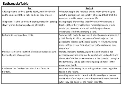 Euthanasia Thesis Statements by Thesis Statement For Euthanasia Mfacourses476 Web Fc2
