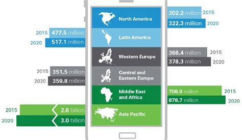 confronta offerte telefonia mobile utenti di telefonia mobile a quota 5 5 miliardi entro il
