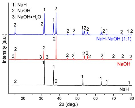 xrd pattern of naoh xrd pattern of naoh materials free full text revisiting