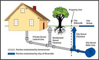 Mainline Plumbing And Sewer by Riverside California City Of Arts Innovation Sewer