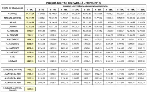 tabela de soldos do eb 2016 tabela de soldos 2016 deputado cabo maciel tabela de