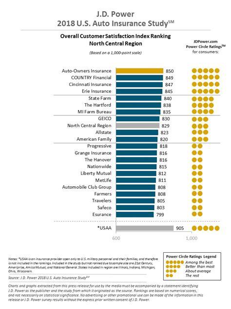 Car Insurance Ratings by 2018 U S Auto Insurance Study J D Power
