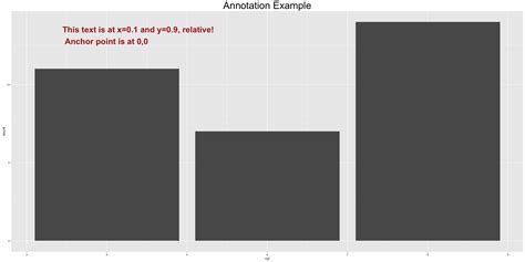 ggplot theme annotate how to make any plot in ggplot2 ggplot2 tutorial