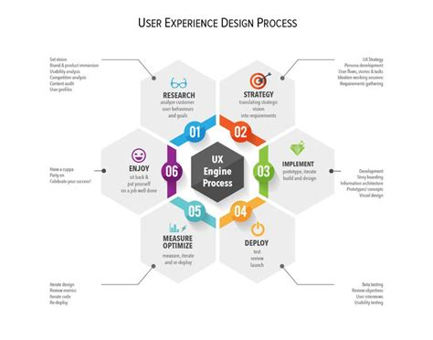 design management experience 178 best images about user experience frameworks