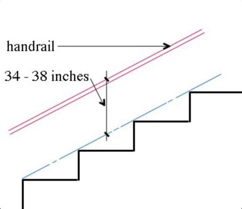 banister height stair handrail height google search bdcs pinterest