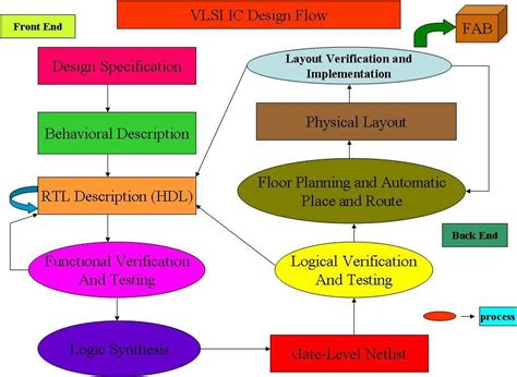 application specific integrated circuit design flow application specific integrated circuit design flow 28 images firstpass engineering ic