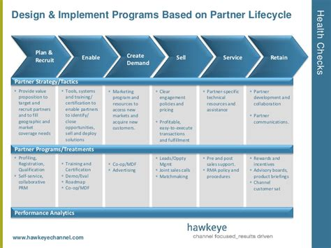 strategic partnership template to building a winning partner enablement strategy