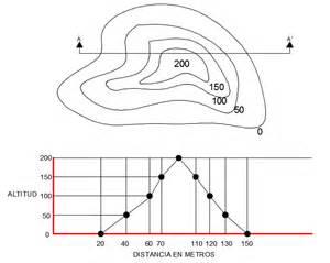 C 243 mo se representa un plano topogr 225 fico arquin 233 tpolis