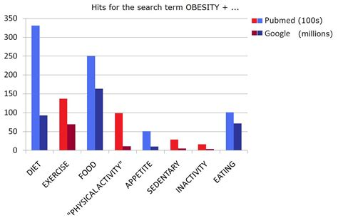 Alone By Essay Fact History Not Reading Writing by Obesity Are We Food Obsessed Neuroskeptic