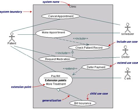 use diagram with database information systems can a database be used as an actor in