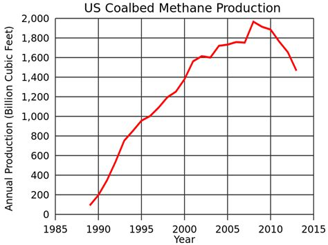 coal bed methane file us coalbed methane production svg wikipedia