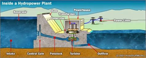 layout for hydro power plant mechanical engineering related topics how hydro power