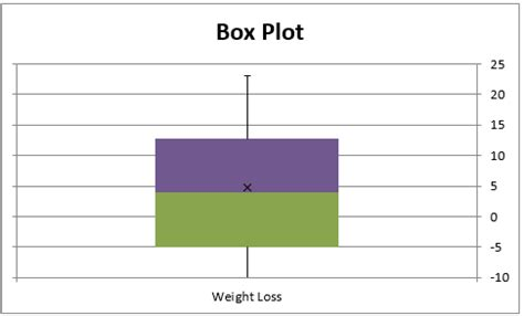 box plots with outliers real statistics using excel one sle t test real statistics using excel