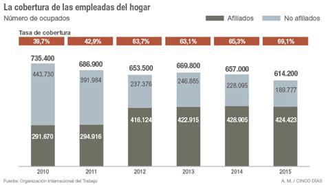 regimen empleadas del hogar 2016 newhairstylesformen2014 com empleadas de hogar 2016 por horas