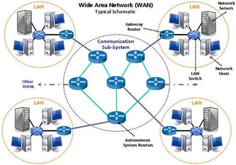 network layout types different types of computer networks king of networking