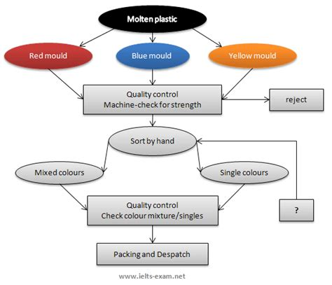 Flowchart Of Paper Process - the flowchart illustrates the production of coloured