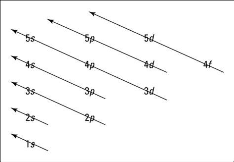 draw energy level diagram how to represent electrons in an energy level diagram
