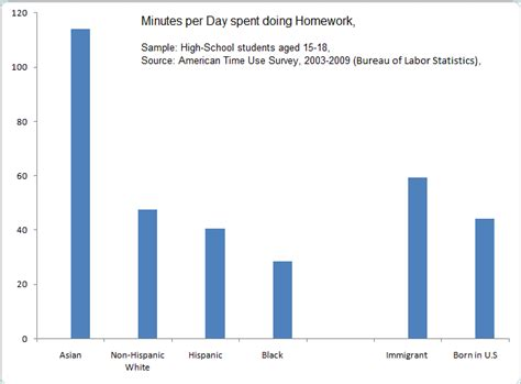 Statistics For Much Homework by Homework Race And Success In Stephen Hicks Ph D