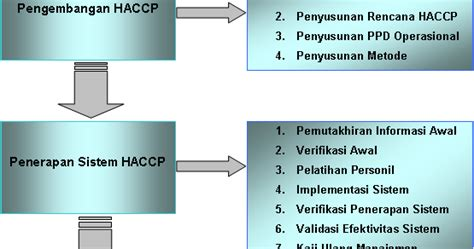 Sistem Jaminan Mutu Industri Pangan airavika haccp part 1 introducing