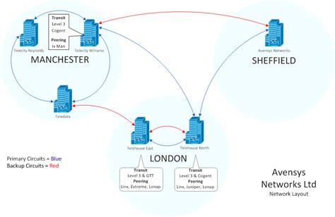 leased line diagram avensys net network diagram