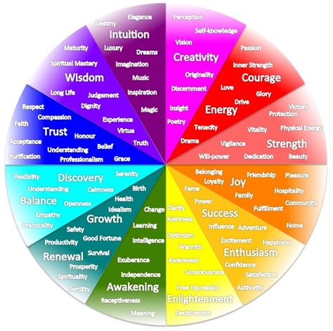 colour themes meaning color emotion chart www pixshark com images galleries