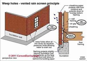 Water Leaks In Basement by Barrier Wall Construction Vs Cavity Wall Building