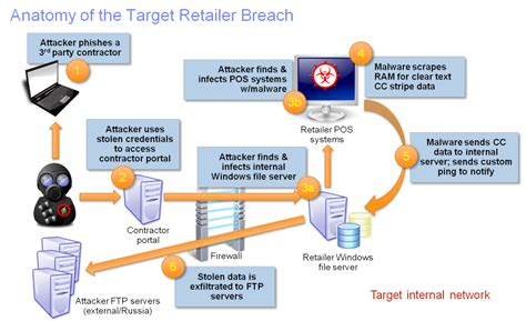 data diode hack could managed file transfer prevented the target credit card breach