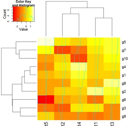 R Table Function Making A Heatmap With R Dave Tang S Blog
