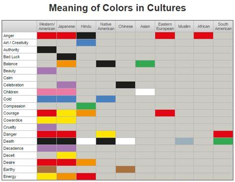 sas pattern color codes allanalytics robert allison colors represent