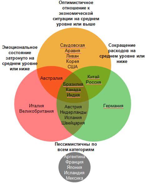 Диаграмма бразилии