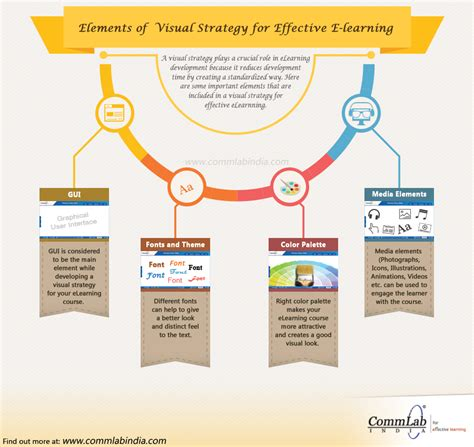 effective layout strategy elements of visual strategy for effective e learning an