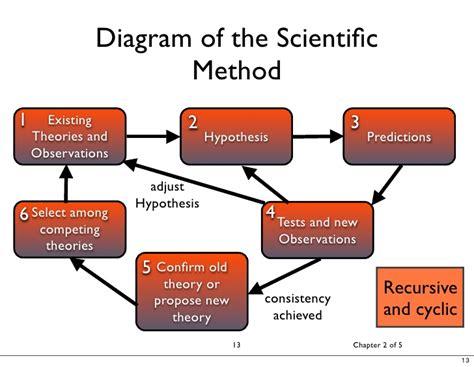 diagram method applying the scientific method in software evaluation