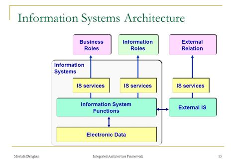 information architecture framework integrated architecture framework iaf ppt