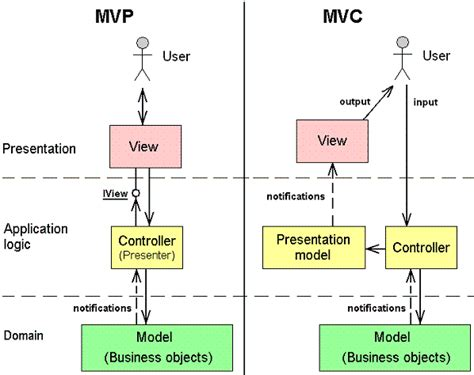 pattern mvp java introducing mvc a model view presenter framework for