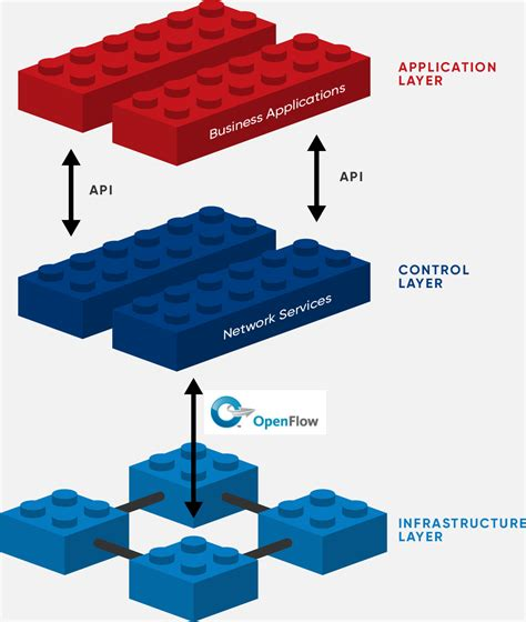 Cost Of Trellis Software Defined Networking Sdn Definition Open