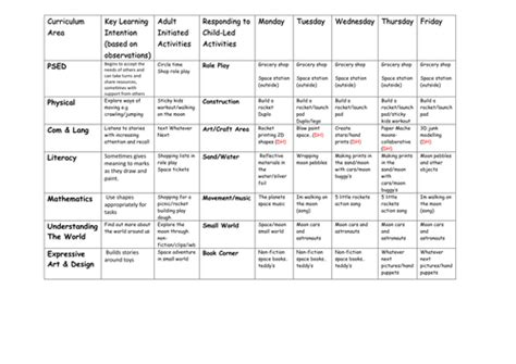 early years lesson plan template whatever next weekly plan eyfs 2012 format by cinderella1
