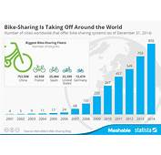 Chart Bike Sharing Is Taking Off Around The World  Statista