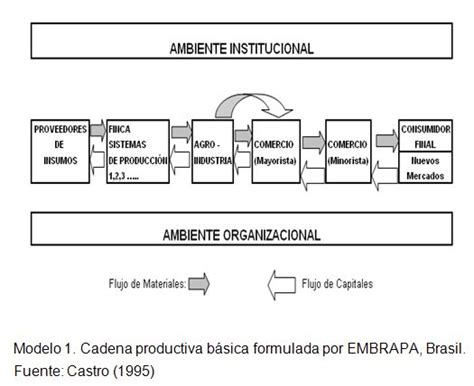 cadena productiva variables formulation of the snail productive chain in the
