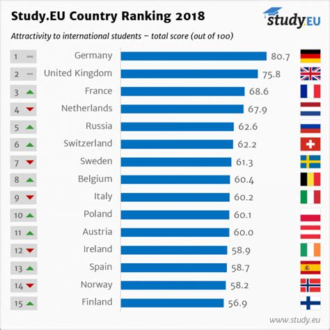 Mba Cost Comparison Uk by No Longer Eu S Worst For International Students