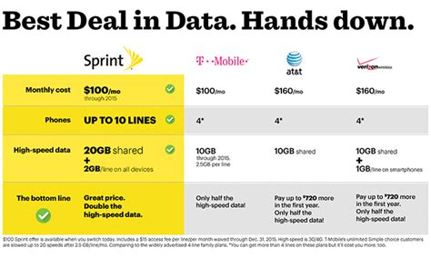sprint home phone plans sprint s new family plan brings doubles data lures in