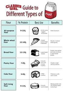 Kinds Of 60 Professional Cooking Diagrams And Charts That Simplify