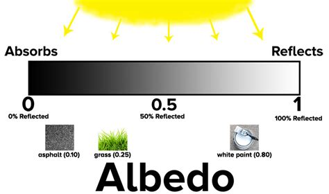of which color the highest surface temperature the albedo effect heat islands and cooling