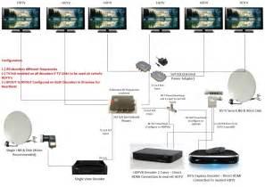 multichoice dstv xtraview decoder installation for explora
