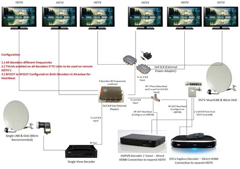 multichoice dstv xtraview decoder installation for explora