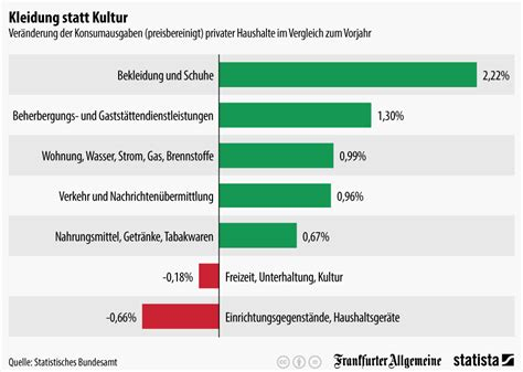 Wieviel Bekomme Ich Für Mein Auto by Infografik Deutsche Gaben 2013 Mehr Geld F 252 R Bekleidung
