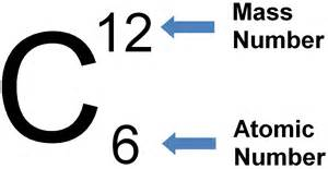 Carbon Proton Number Atomic Number And Mass Number