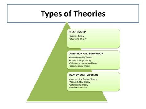 methods theories of theoretical basis for executing effective pr strategies